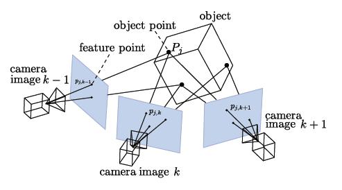 Photogrammetry 3d Scanning Hackaday Io